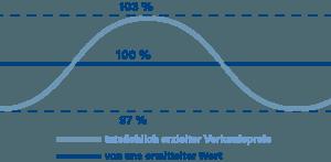 Wertermittlung bei Spieler & Seeberger - die Immobilienbewertung